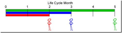 20111212-Cohorts-Lifecycle